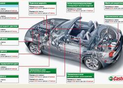 Таблица замены масел и фильтров в автомобиле